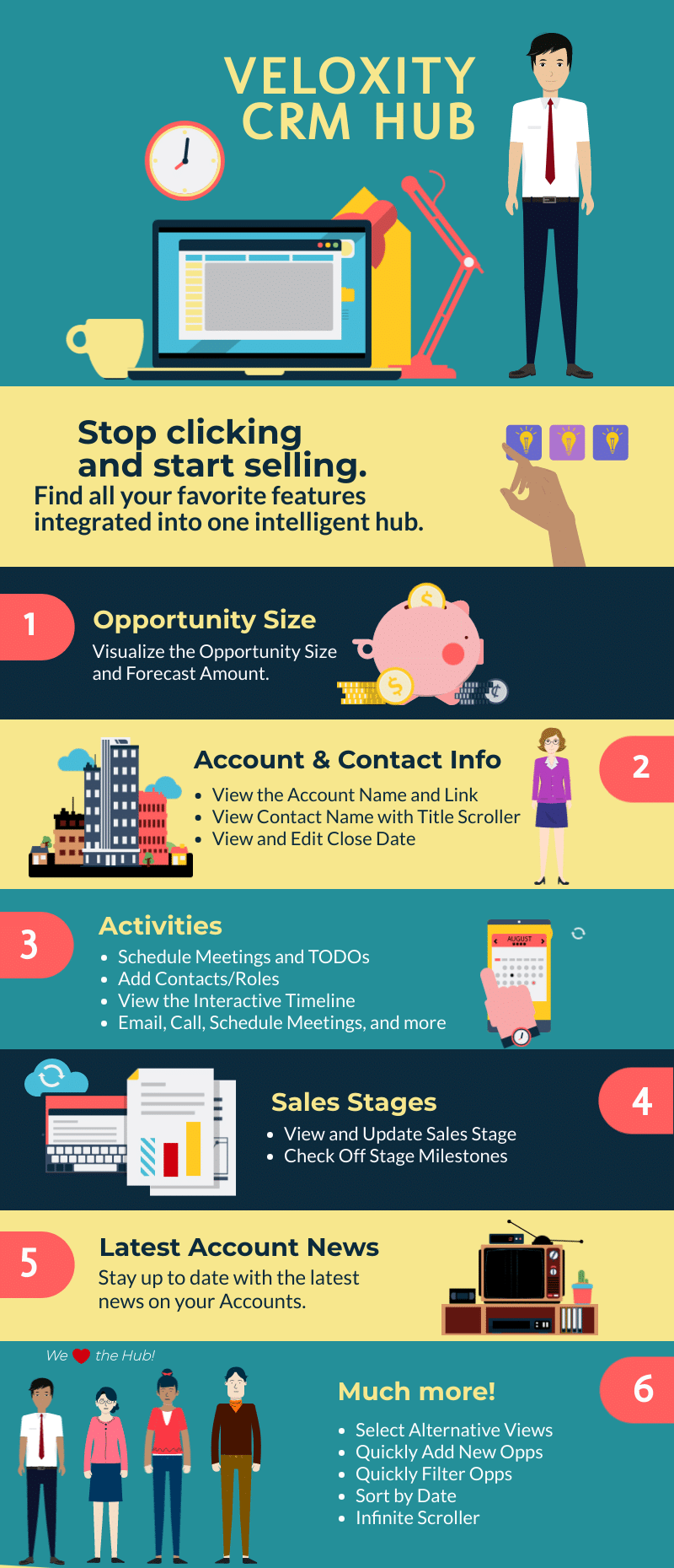 Infographic demonstrating tools to increase sales team efficiency using the Veloxity CRM Hub.